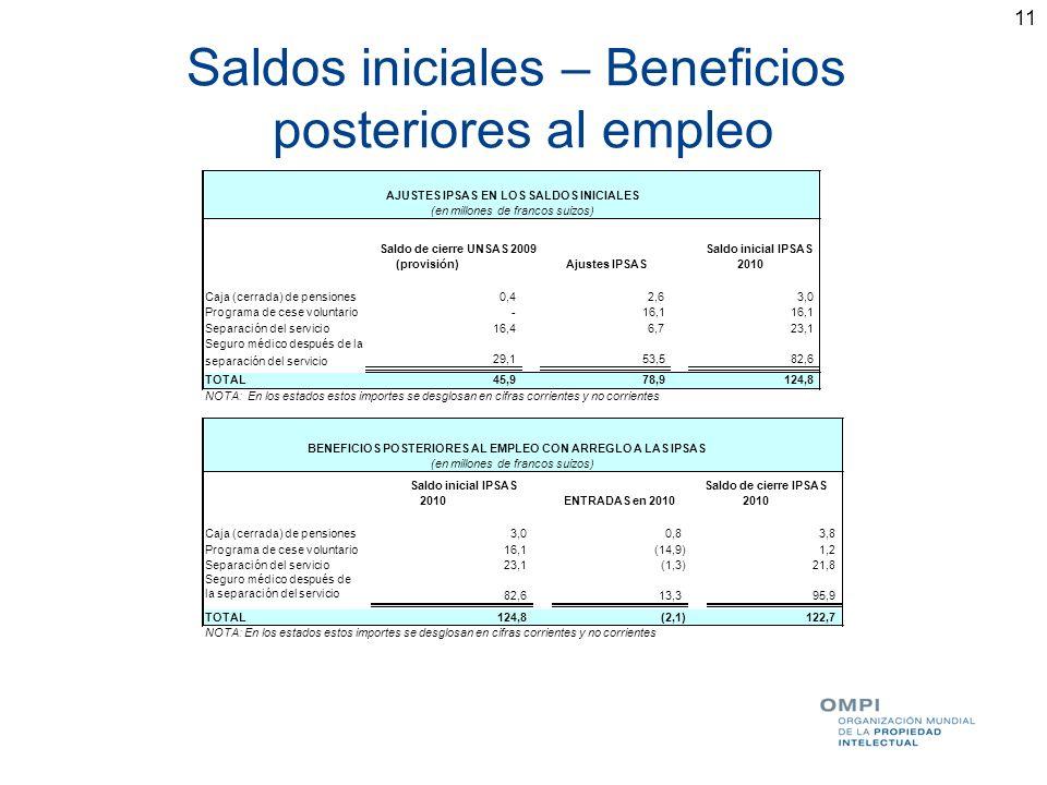 Saldos iniciales – Beneficios posteriores al empleo
