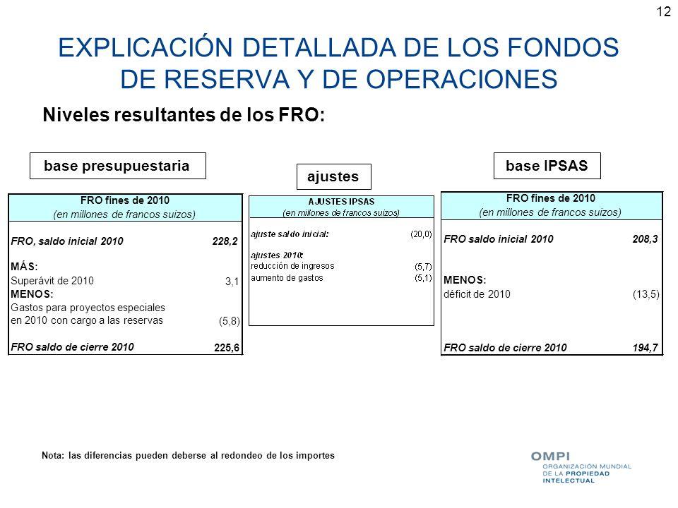 EXPLICACIÓN DETALLADA DE LOS FONDOS DE RESERVA Y DE OPERACIONES