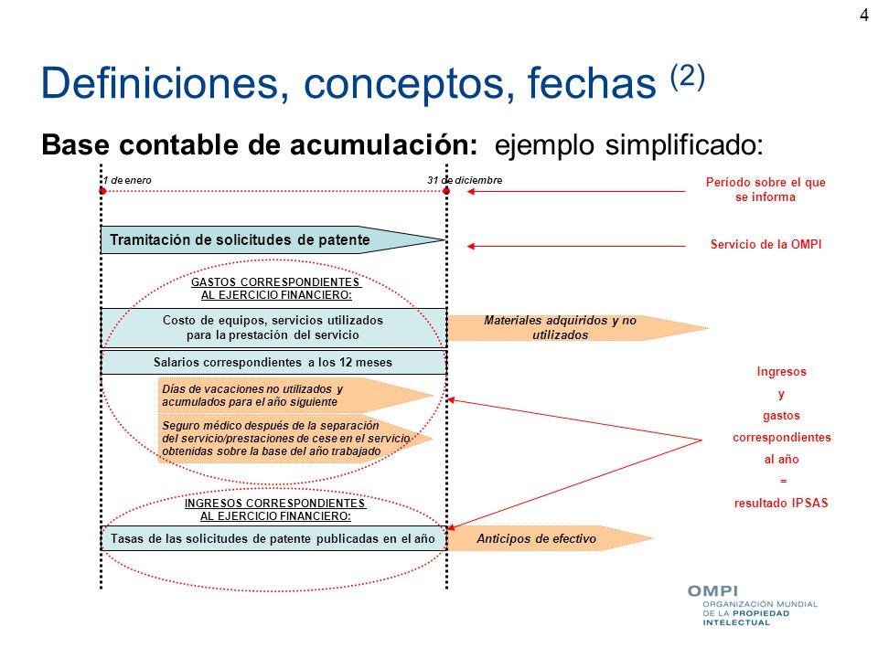 Definiciones, conceptos, fechas (2)