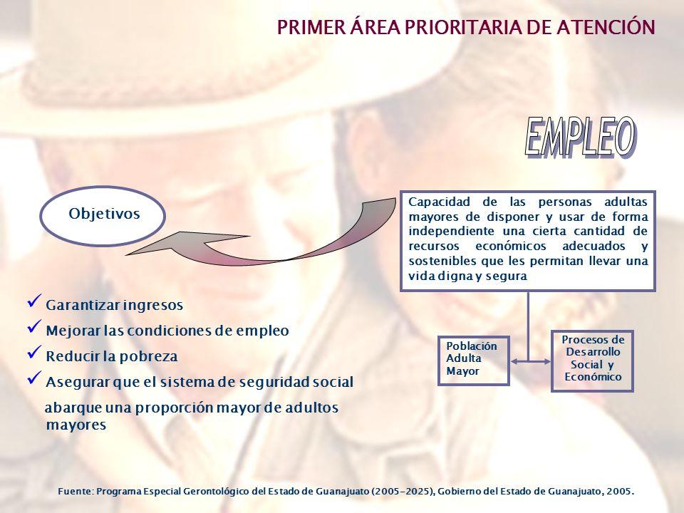 Procesos de Desarrollo Social y Económico