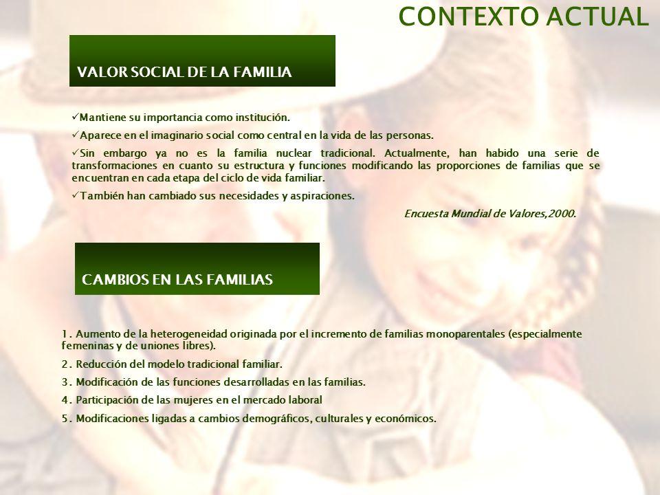 CONTEXTO ACTUAL VALOR SOCIAL DE LA FAMILIA CAMBIOS EN LAS FAMILIAS