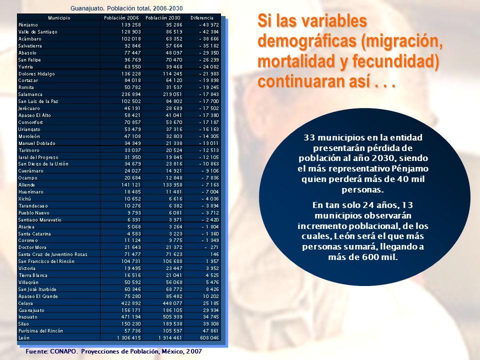 Guanajuato. Población total, 2006-2030