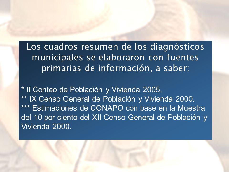 Los cuadros resumen de los diagnósticos municipales se elaboraron con fuentes primarias de información, a saber: