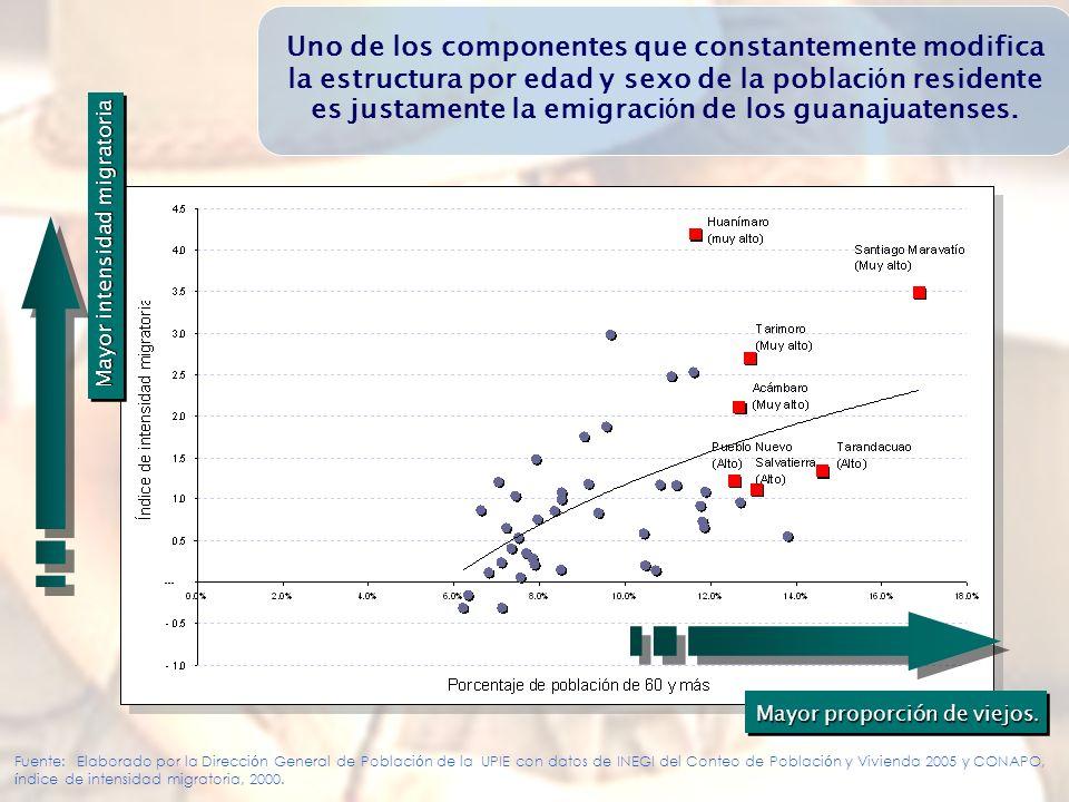 Uno de los componentes que constantemente modifica la estructura por edad y sexo de la población residente es justamente la emigración de los guanajuatenses.
