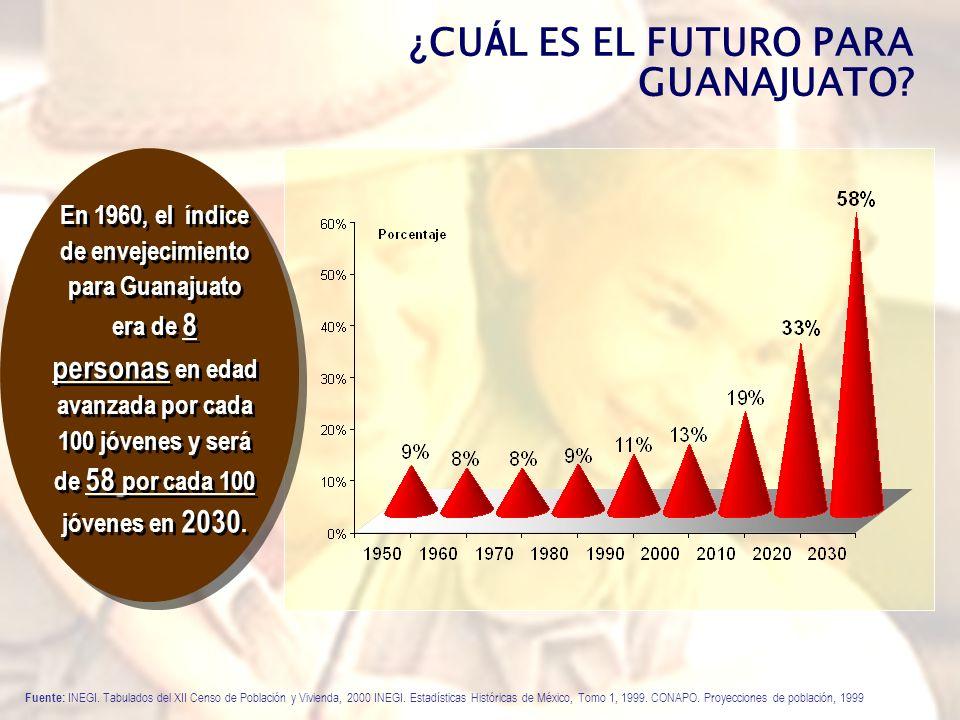 ¿CUÁL ES EL FUTURO PARA GUANAJUATO