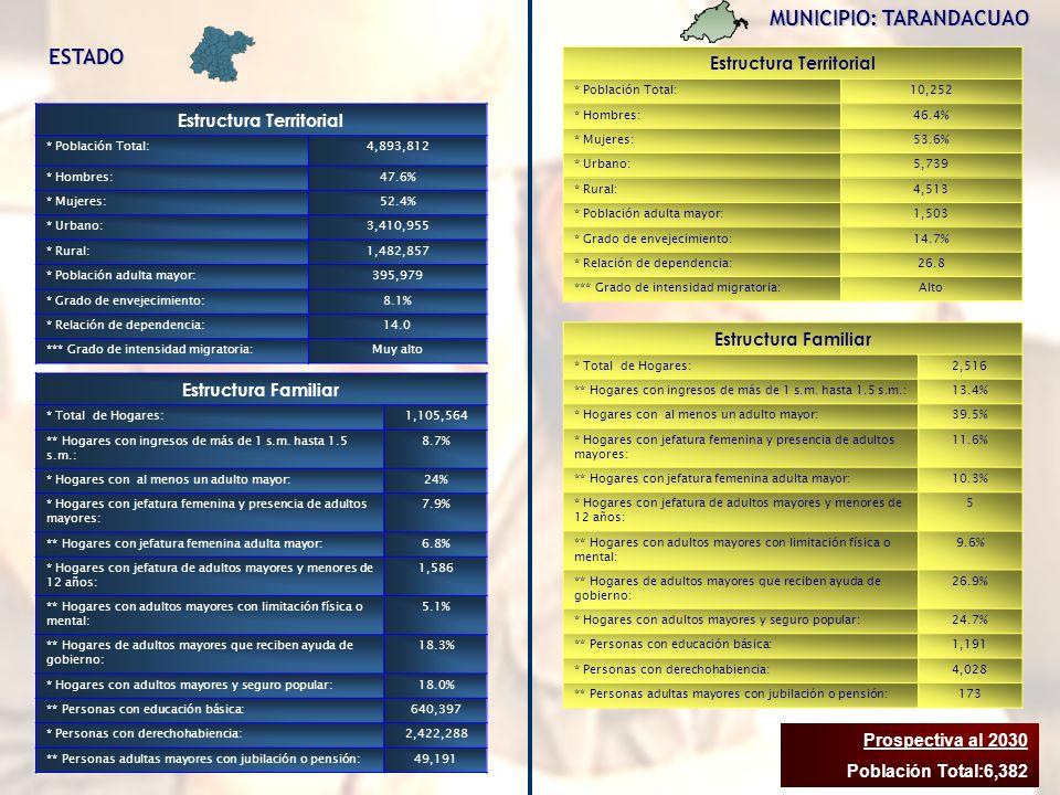 Estructura Territorial Estructura Territorial
