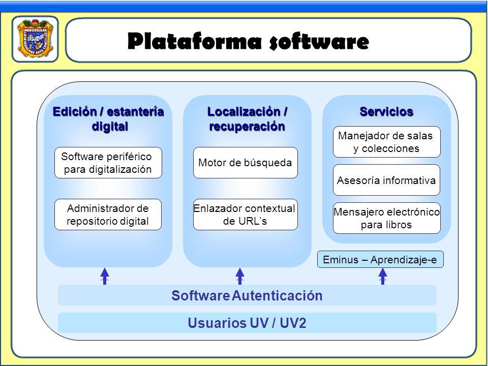 Software Autenticación