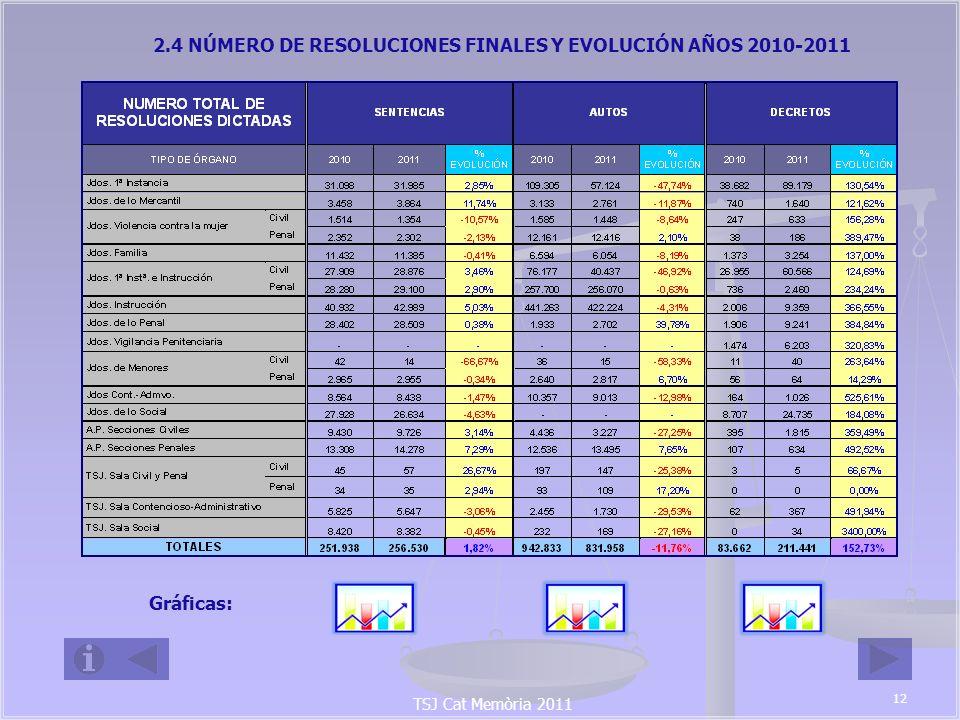 2.4 NÚMERO DE RESOLUCIONES FINALES Y EVOLUCIÓN AÑOS 2010-2011