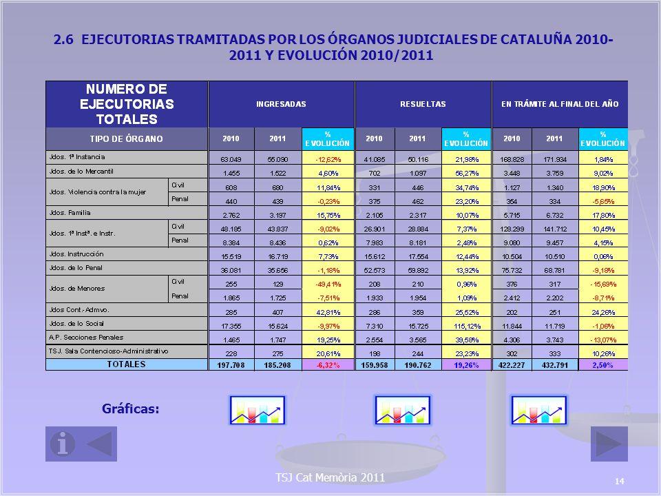 2.6 EJECUTORIAS TRAMITADAS POR LOS ÓRGANOS JUDICIALES DE CATALUÑA 2010-2011 Y EVOLUCIÓN 2010/2011