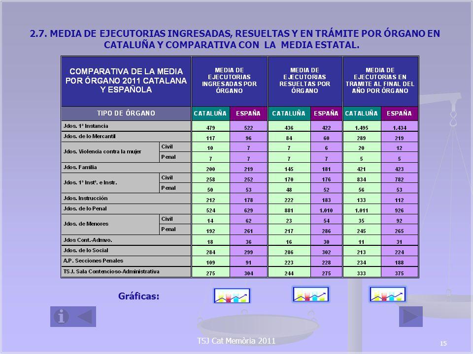 2.7. MEDIA DE EJECUTORIAS INGRESADAS, RESUELTAS Y EN TRÁMITE POR ÓRGANO EN CATALUÑA Y COMPARATIVA CON LA MEDIA ESTATAL.