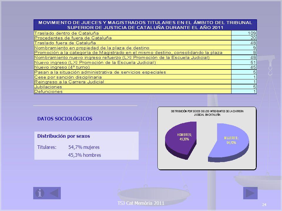Distribución por sexos Titulares: 54,7% mujeres 45,3% hombres