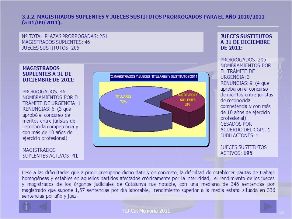 Nº TOTAL PLAZAS PRORROGADAS: 251 MAGISTRADOS SUPLENTES: 46
