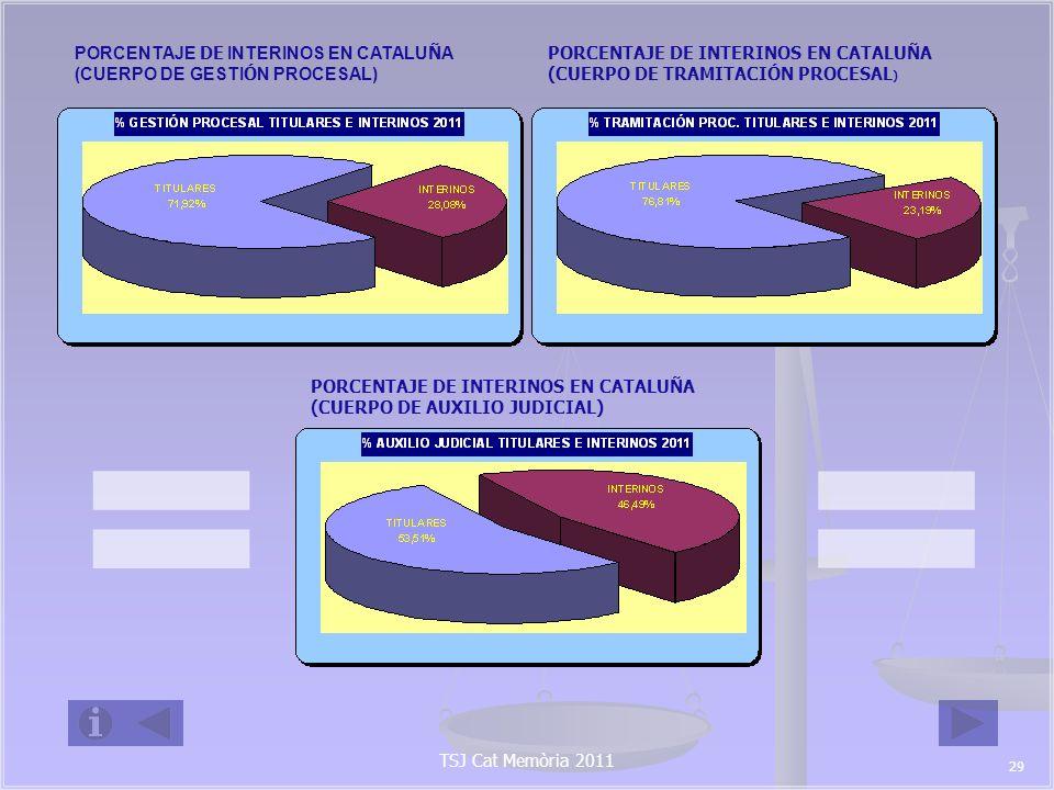 PORCENTAJE DE INTERINOS EN CATALUÑA (CUERPO DE GESTIÓN PROCESAL)