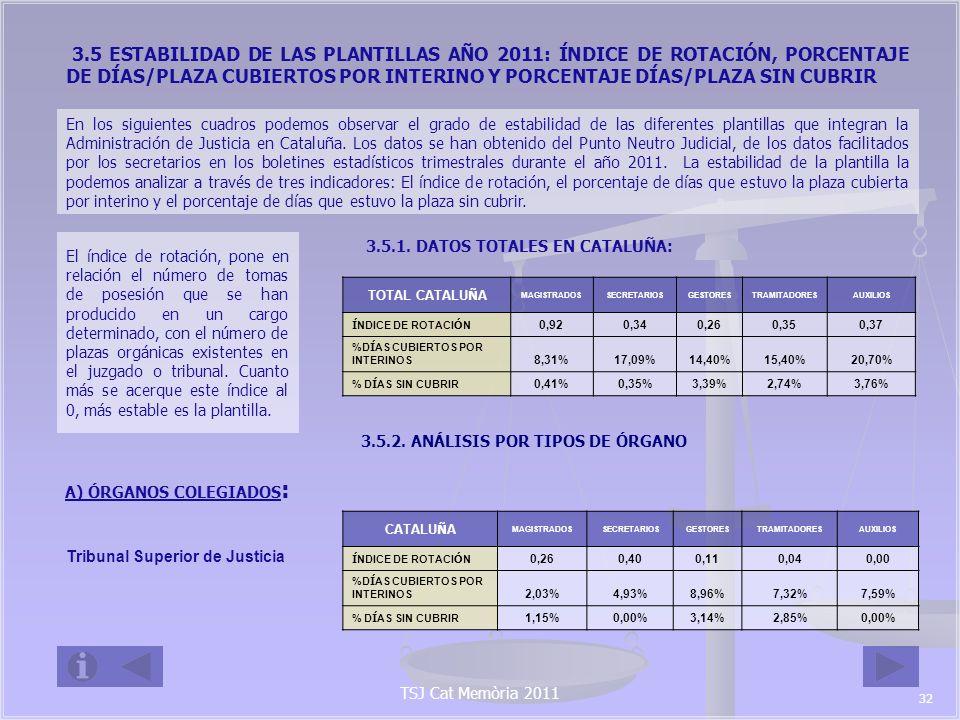 3.5 ESTABILIDAD DE LAS PLANTILLAS AÑO 2011: ÍNDICE DE ROTACIÓN, PORCENTAJE DE DÍAS/PLAZA CUBIERTOS POR INTERINO Y PORCENTAJE DÍAS/PLAZA SIN CUBRIR