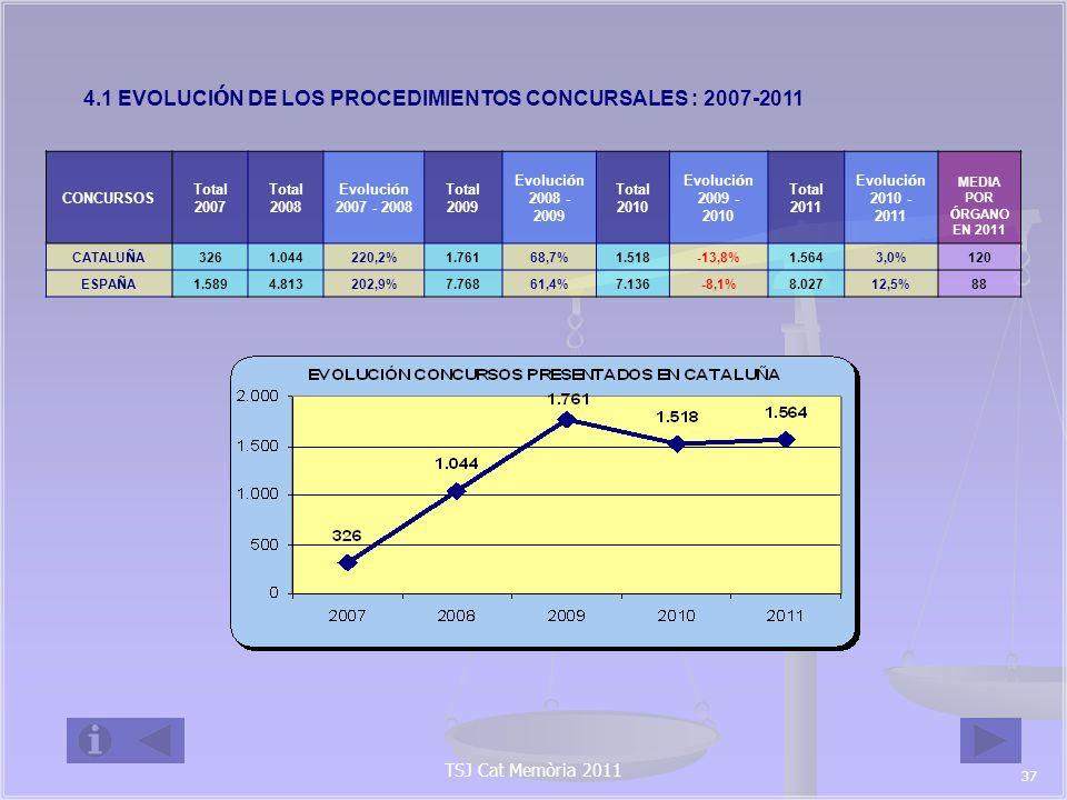 4.1 EVOLUCIÓN DE LOS PROCEDIMIENTOS CONCURSALES : 2007-2011