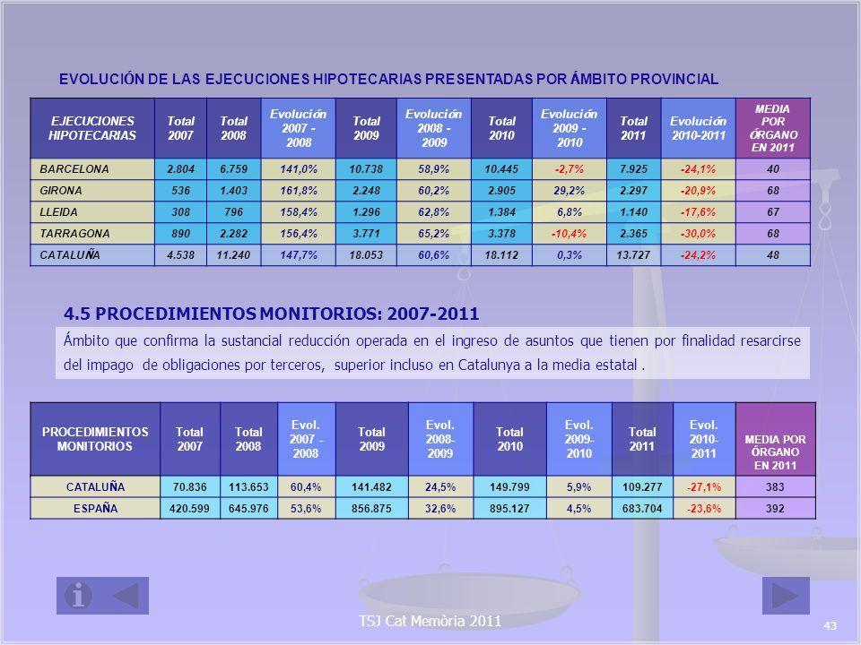 EJECUCIONES HIPOTECARIAS PROCEDIMIENTOS MONITORIOS