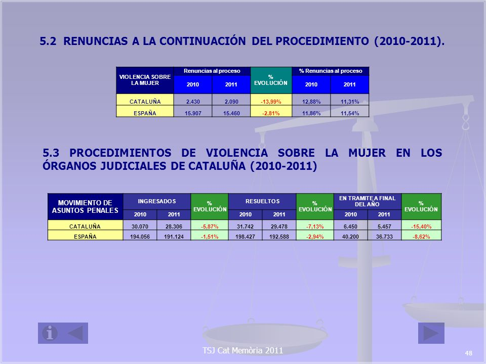 5.2 RENUNCIAS A LA CONTINUACIÓN DEL PROCEDIMIENTO (2010-2011).