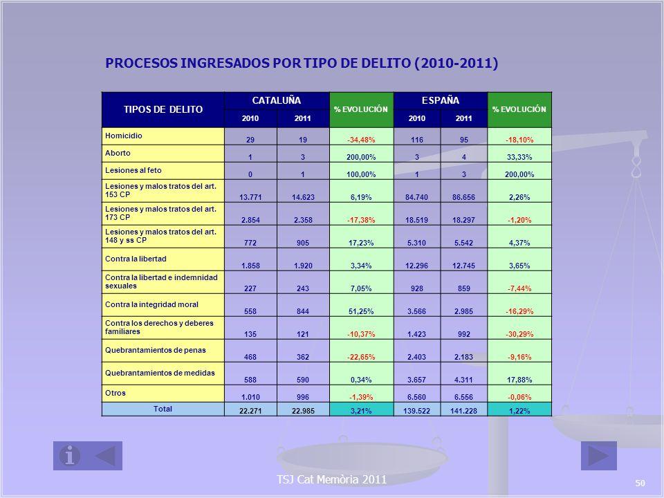 PROCESOS INGRESADOS POR TIPO DE DELITO (2010-2011)