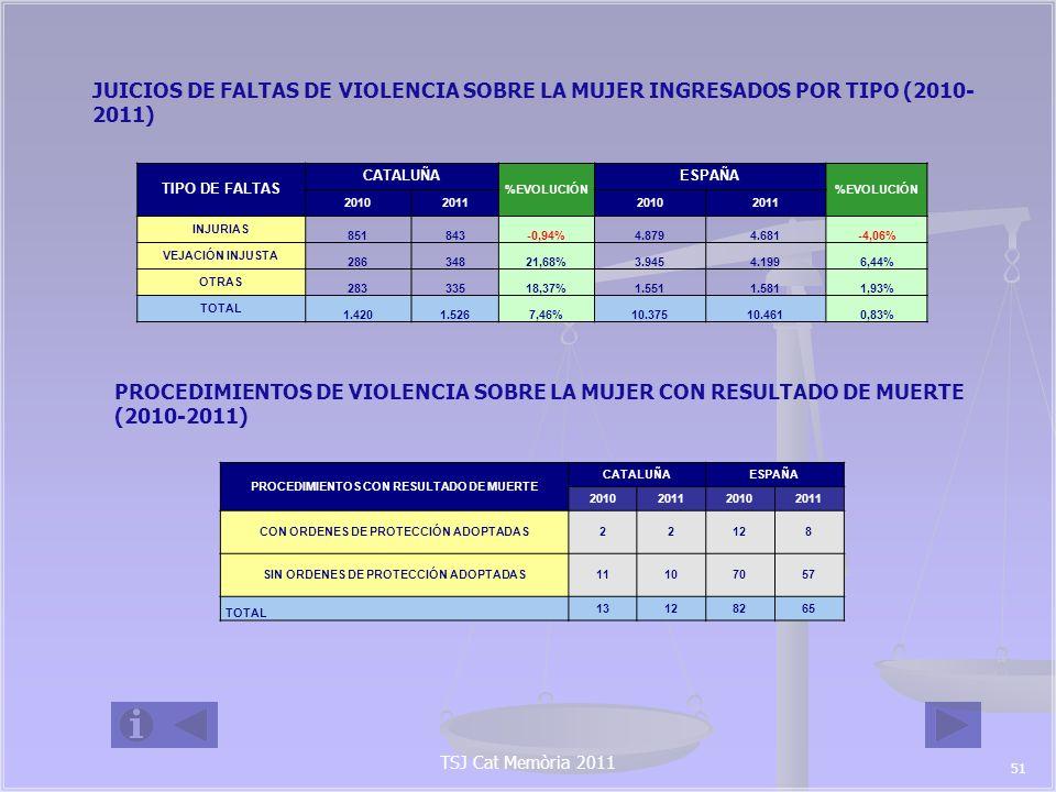 JUICIOS DE FALTAS DE VIOLENCIA SOBRE LA MUJER INGRESADOS POR TIPO (2010-2011)