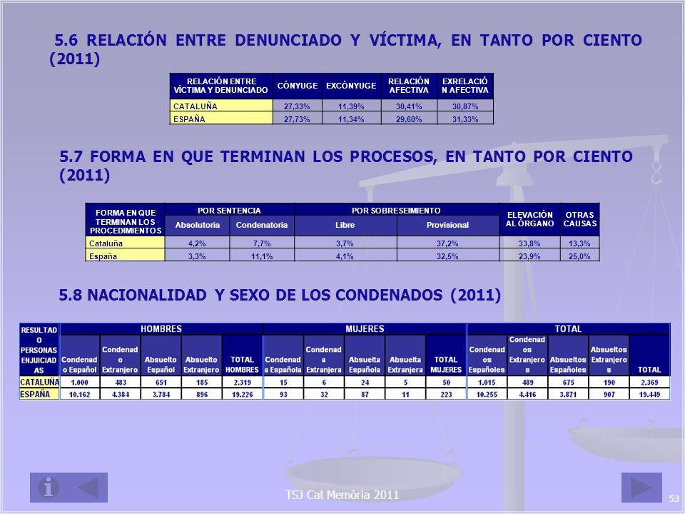 5.6 RELACIÓN ENTRE DENUNCIADO Y VÍCTIMA, EN TANTO POR CIENTO (2011)