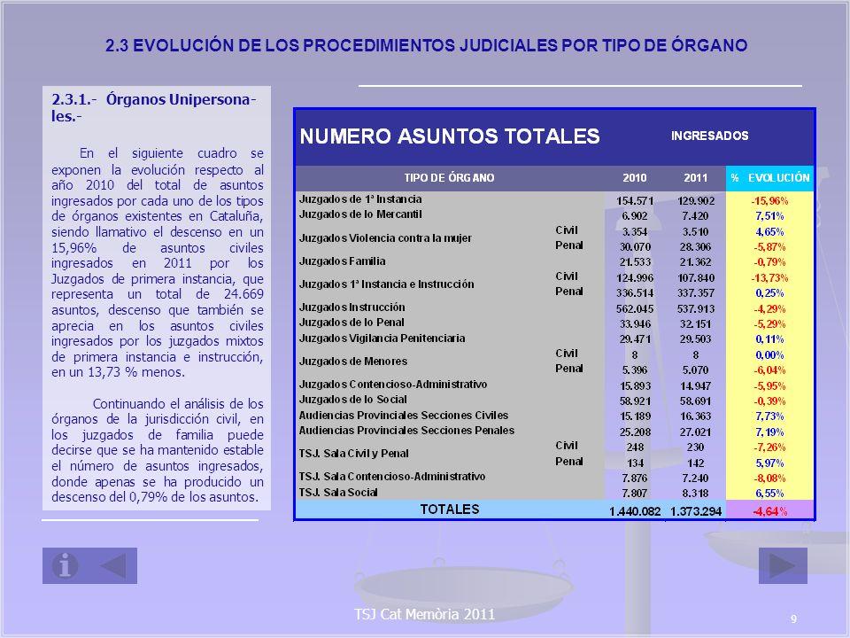 2.3 EVOLUCIÓN DE LOS PROCEDIMIENTOS JUDICIALES POR TIPO DE ÓRGANO