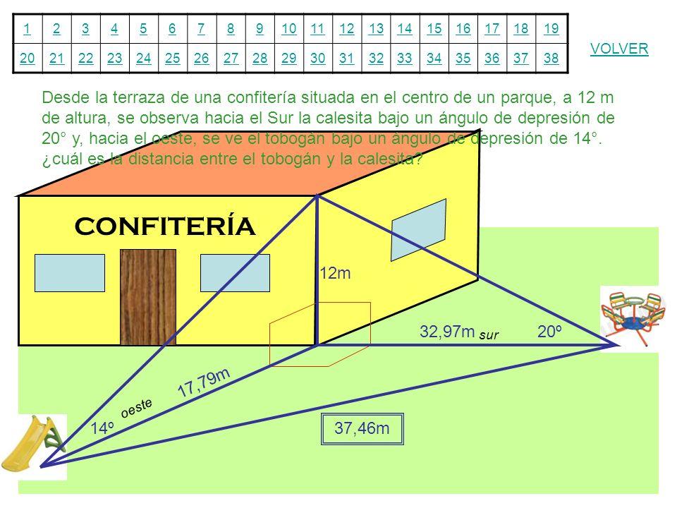 Desde la terraza de una confitería situada en el centro de un parque, a 12 m de altura, se observa hacia el Sur la calesita bajo un ángulo de depresión de 20° y, hacia el oeste, se ve el tobogán bajo un ángulo de depresión de 14°. ¿cuál es la distancia entre el tobogán y la calesita