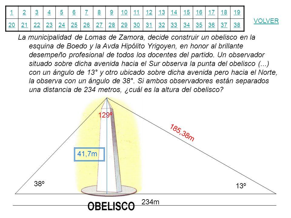 La municipalidad de Lomas de Zamora, decide construir un obelisco en la esquina de Boedo y la Avda Hipólito Yrigoyen, en honor al brillante desempeño profesional de todos los docentes del partido. Un observador situado sobre dicha avenida hacia el Sur observa la punta del obelisco (...) con un ángulo de 13° y otro ubicado sobre dicha avenida pero hacia el Norte, la observa con un ángulo de 38°. Si ambos observadores están separados una distancia de 234 metros, ¿cuál es la altura del obelisco