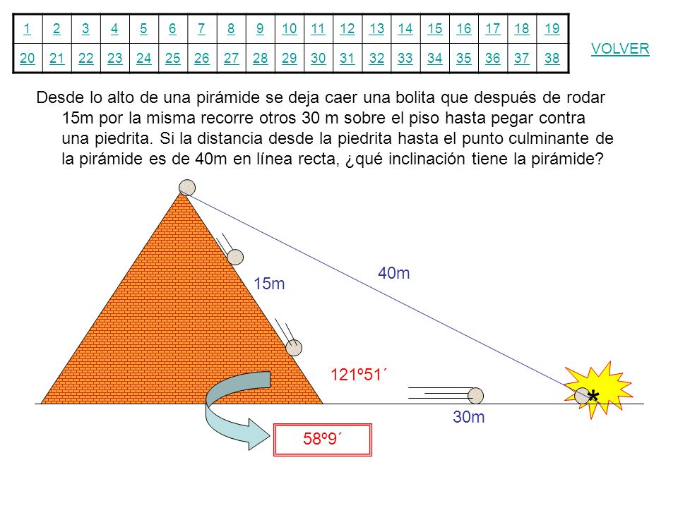 Desde lo alto de una pirámide se deja caer una bolita que después de rodar 15m por la misma recorre otros 30 m sobre el piso hasta pegar contra una piedrita. Si la distancia desde la piedrita hasta el punto culminante de la pirámide es de 40m en línea recta, ¿qué inclinación tiene la pirámide