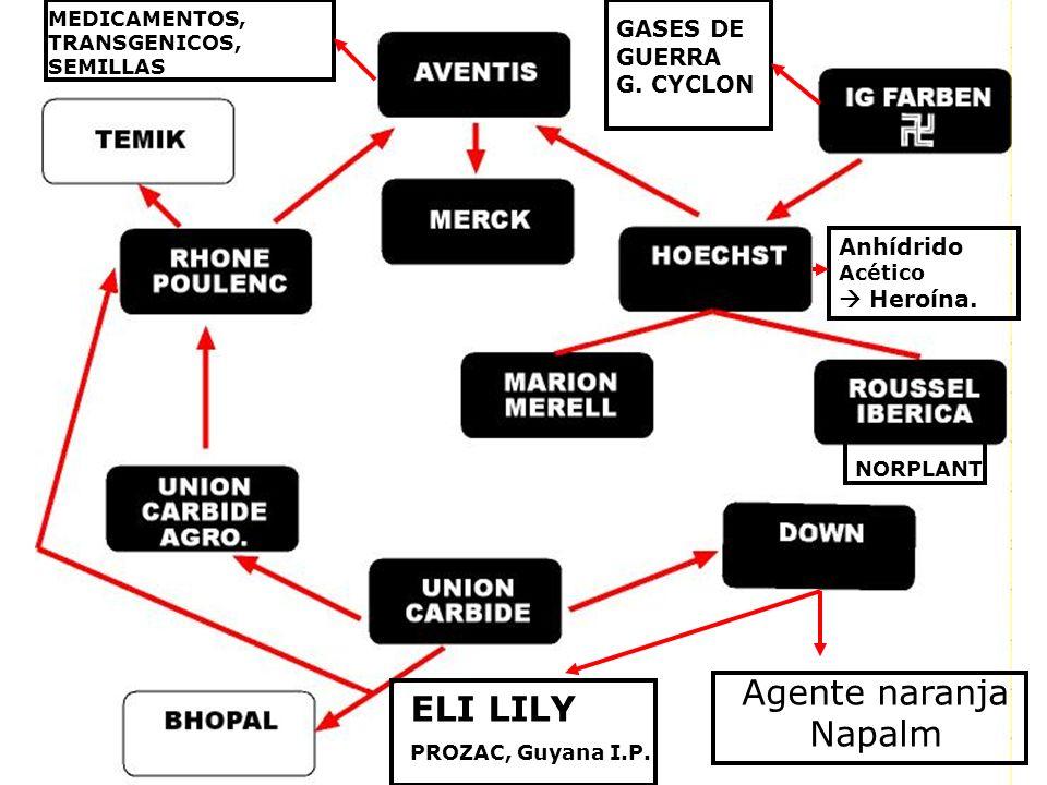 Agente naranja ELI LILY Napalm GASES DE GUERRA G. CYCLON