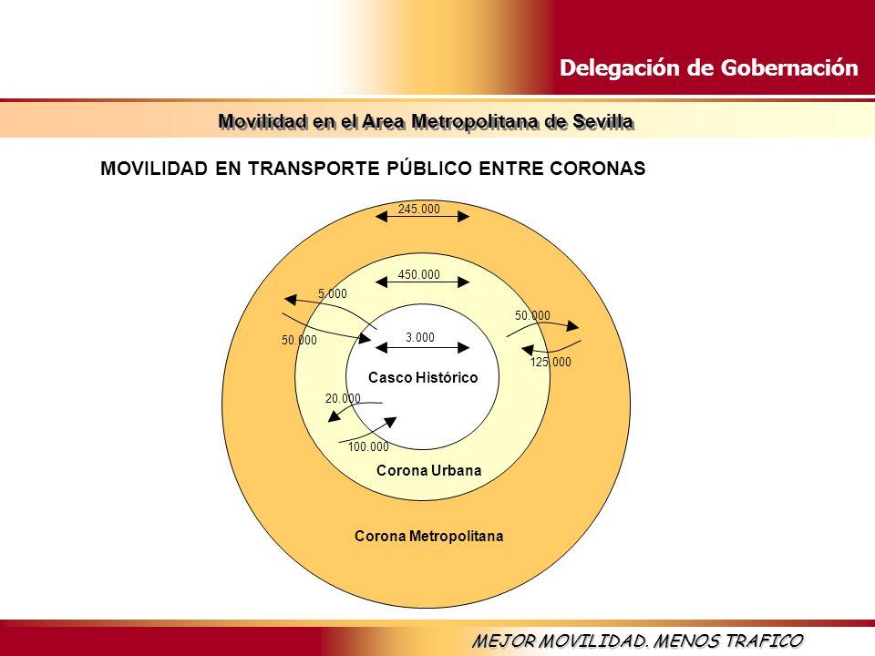 MOVILIDAD EN TRANSPORTE PÚBLICO ENTRE CORONAS