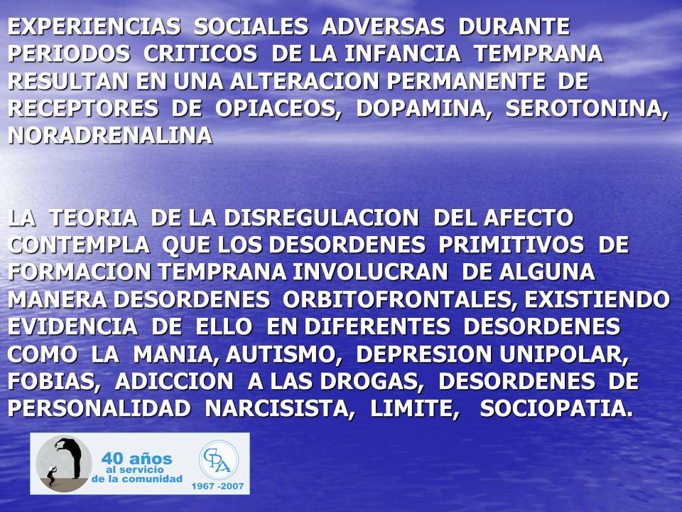 EXPERIENCIAS SOCIALES ADVERSAS DURANTE PERIODOS CRITICOS DE LA INFANCIA TEMPRANA RESULTAN EN UNA ALTERACION PERMANENTE DE RECEPTORES DE OPIACEOS, DOPAMINA, SEROTONINA, NORADRENALINA LA TEORIA DE LA DISREGULACION DEL AFECTO CONTEMPLA QUE LOS DESORDENES PRIMITIVOS DE FORMACION TEMPRANA INVOLUCRAN DE ALGUNA MANERA DESORDENES ORBITOFRONTALES, EXISTIENDO EVIDENCIA DE ELLO EN DIFERENTES DESORDENES COMO LA MANIA, AUTISMO, DEPRESION UNIPOLAR, FOBIAS, ADICCION A LAS DROGAS, DESORDENES DE PERSONALIDAD NARCISISTA, LIMITE, SOCIOPATIA.
