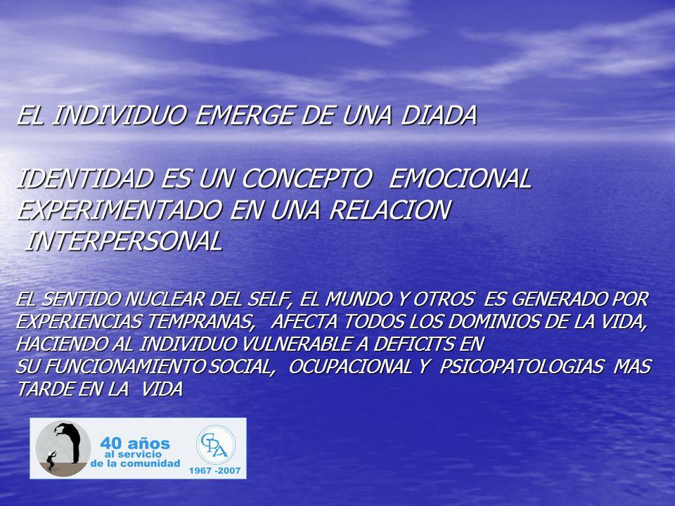 EL INDIVIDUO EMERGE DE UNA DIADA IDENTIDAD ES UN CONCEPTO EMOCIONAL EXPERIMENTADO EN UNA RELACION INTERPERSONAL EL SENTIDO NUCLEAR DEL SELF, EL MUNDO Y OTROS ES GENERADO POR EXPERIENCIAS TEMPRANAS, AFECTA TODOS LOS DOMINIOS DE LA VIDA, HACIENDO AL INDIVIDUO VULNERABLE A DEFICITS EN SU FUNCIONAMIENTO SOCIAL, OCUPACIONAL Y PSICOPATOLOGIAS MAS TARDE EN LA VIDA