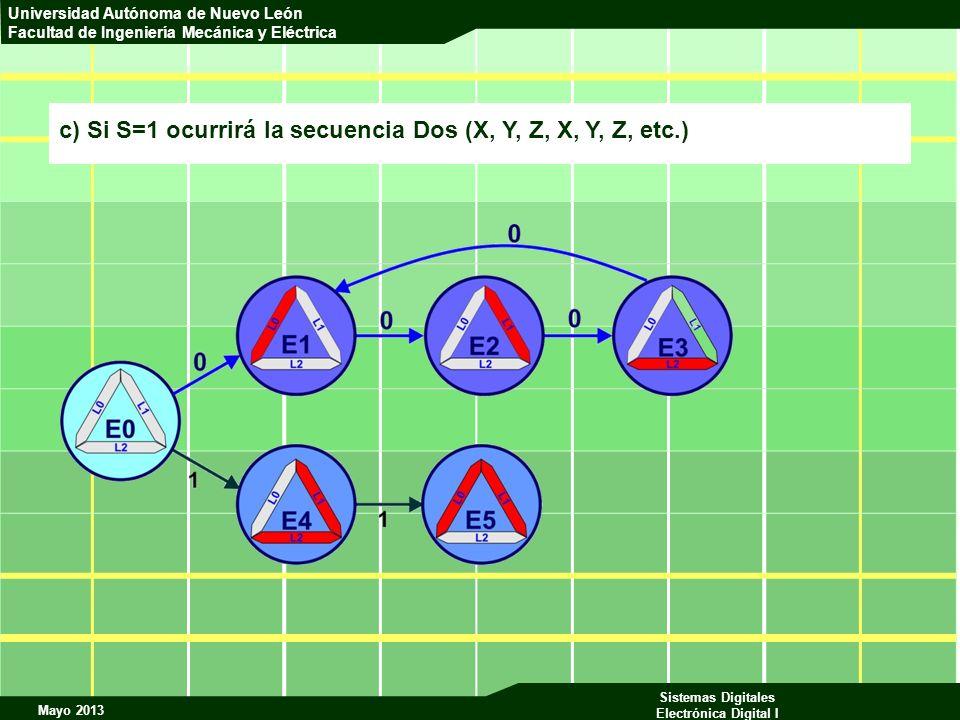 c) Si S=1 ocurrirá la secuencia Dos (X, Y, Z, X, Y, Z, etc.)