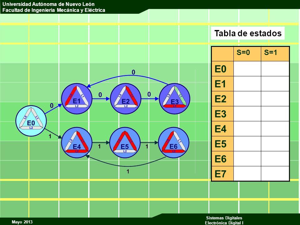 Tabla de estados S=0 S=1 E0 E1 E2 E3 E4 E5 E6 E7