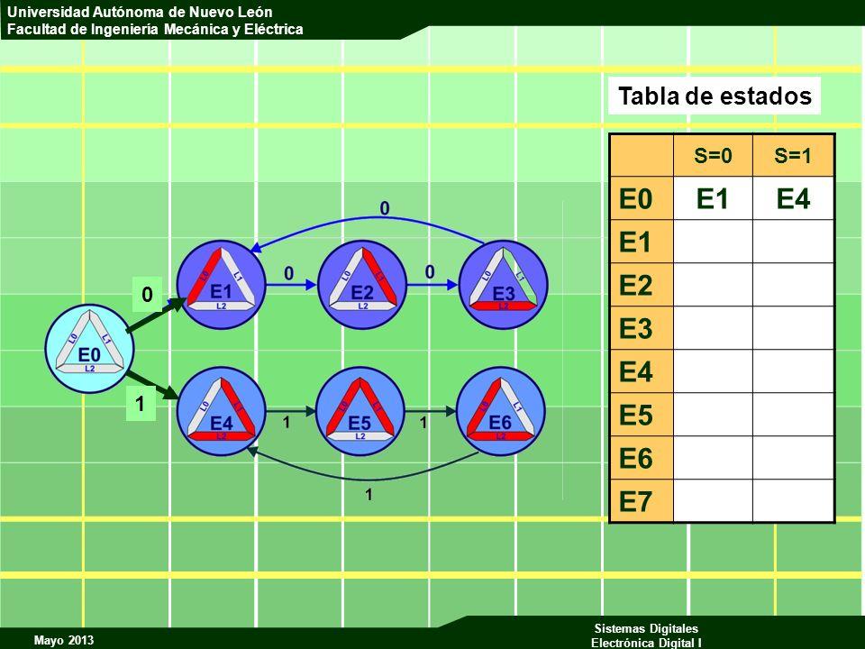 Tabla de estados S=0 S=1 E0 E1 E4 E2 E3 E5 E6 E7 1
