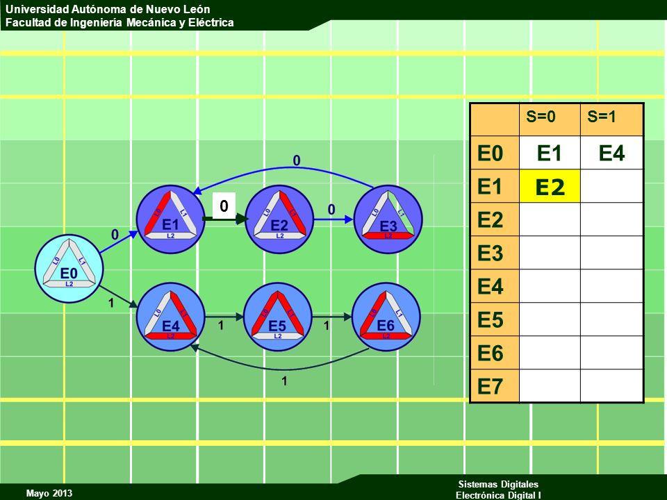 S=0 S=1 E0 E1 E4 E2 E3 E5 E6 E7 E2