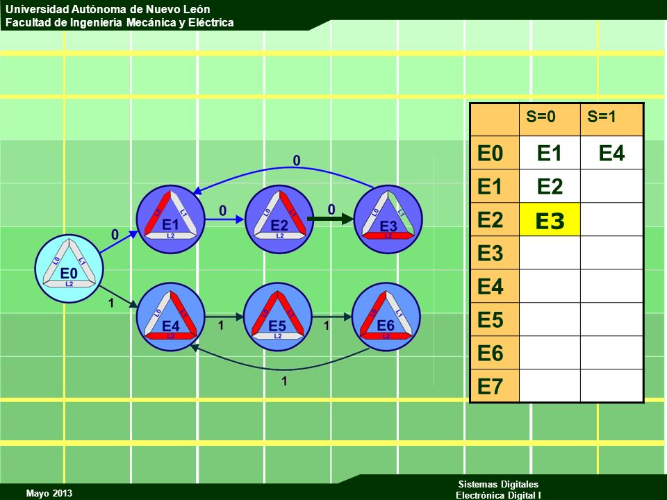 S=0 S=1 E0 E1 E4 E2 E3 E5 E6 E7 E3