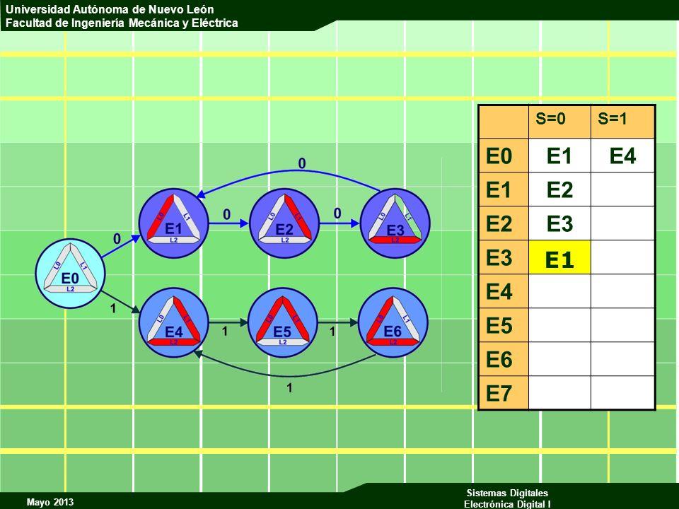 S=0 S=1 E0 E1 E4 E2 E3 E5 E6 E7 E1