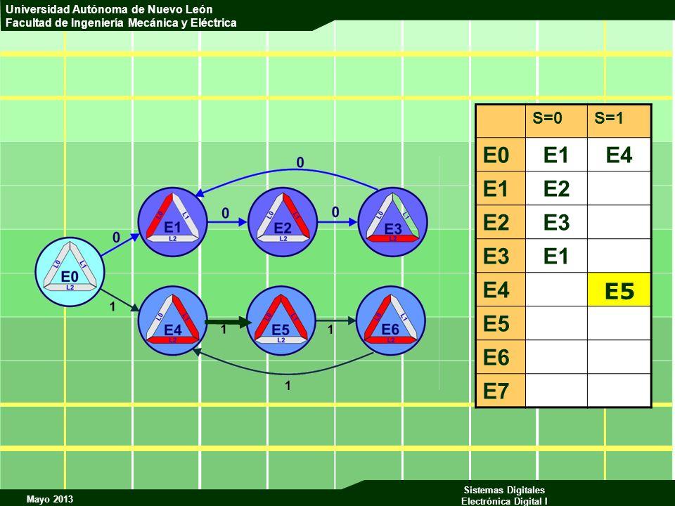 S=0 S=1 E0 E1 E4 E2 E3 E5 E6 E7 E5