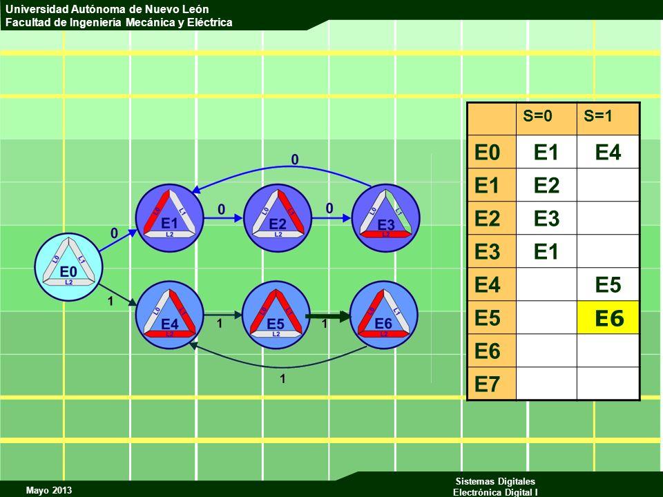 S=0 S=1 E0 E1 E4 E2 E3 E5 E6 E7 E6