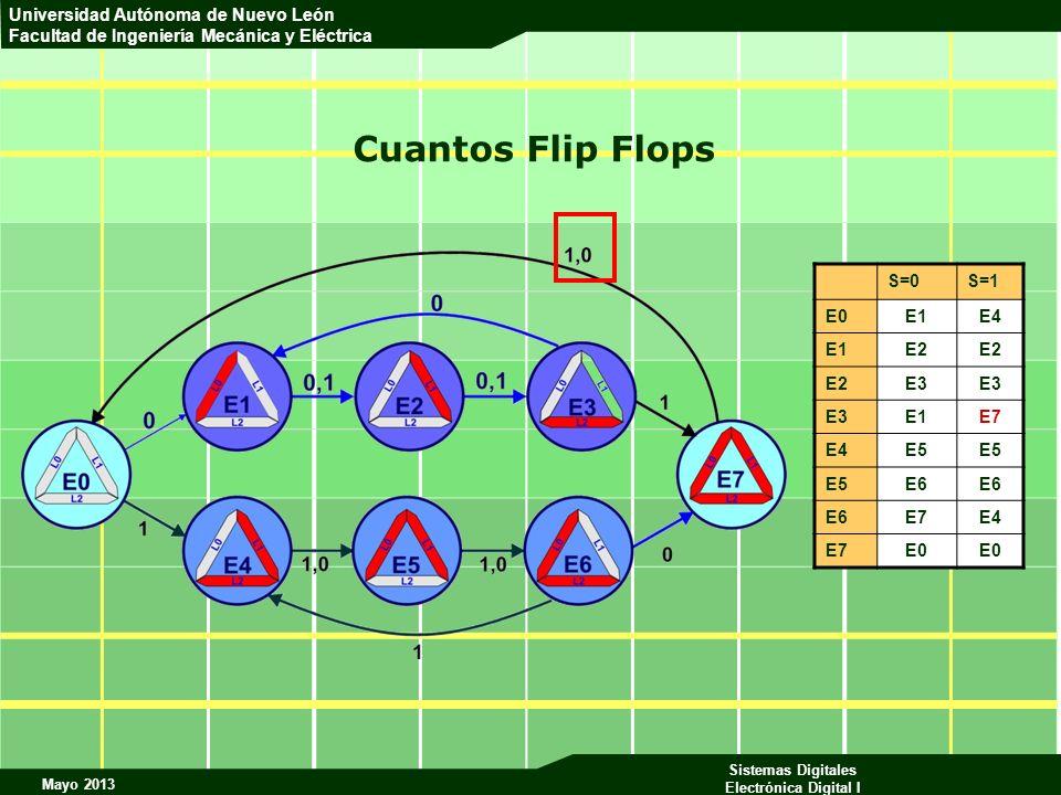 Cuantos Flip Flops S=0 S=1 E0 E1 E4 E2 E3 E7 E5 E6