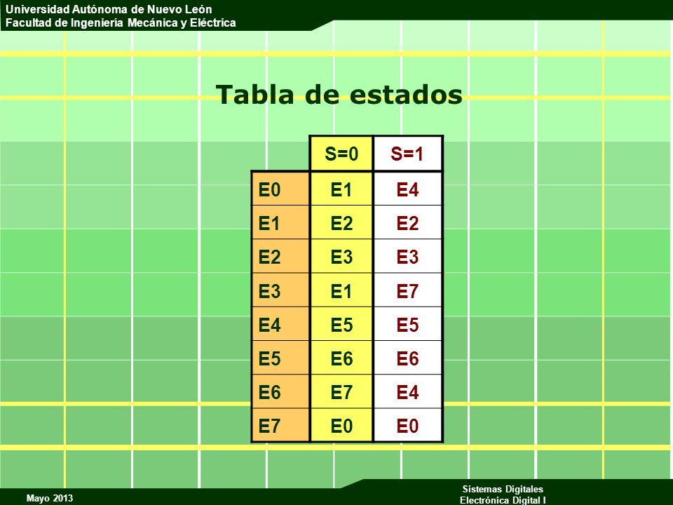 Tabla de estados S=0 S=1 E0 E1 E4 E2 E3 E7 E5 E6
