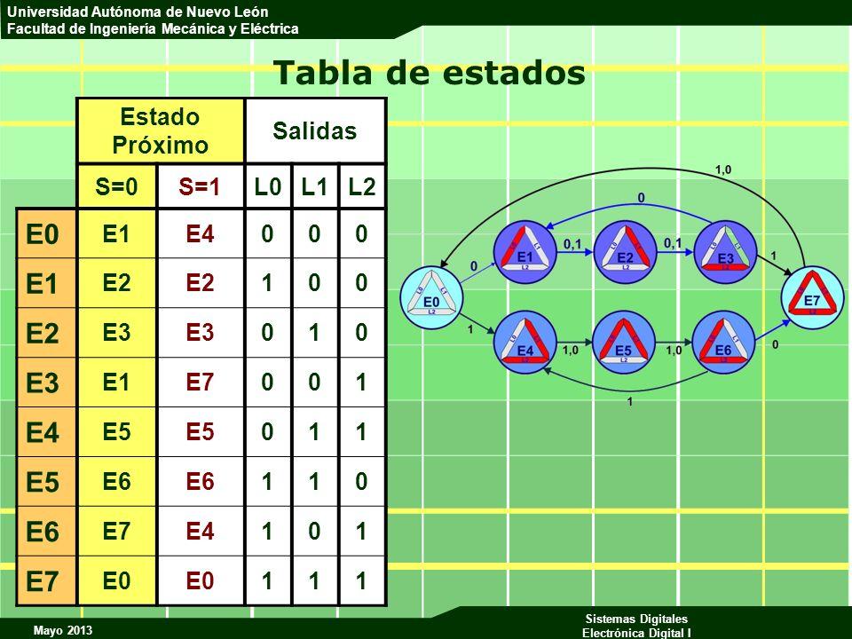 Tabla de estados E0 Estado Próximo Salidas S=0 S=1 L0 L1 L2 E1 E4 E2 1