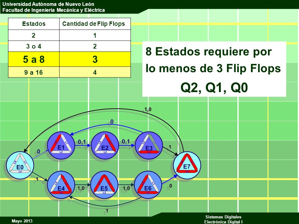 Q2, Q1, Q0 8 Estados requiere por lo menos de 3 Flip Flops 5 a 8 3 2 1