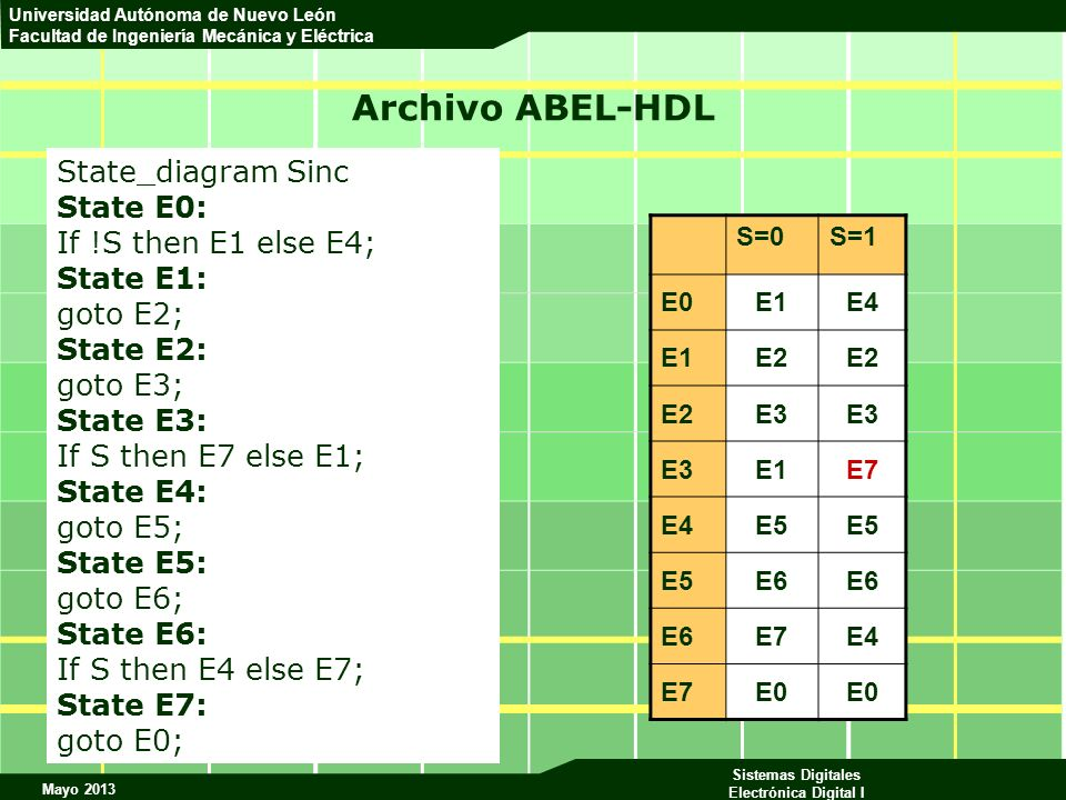Archivo ABEL-HDL State_diagram Sinc State E0: If !S then E1 else E4;