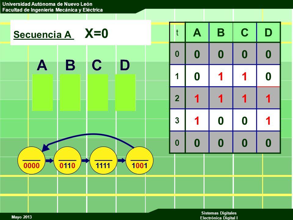 Secuencia A X=0 t A B C D 1 2 3