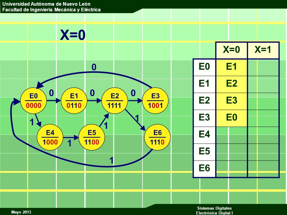 X=0 X=0 X=1 E0 E1 E2 E3 E4 E5 E6
