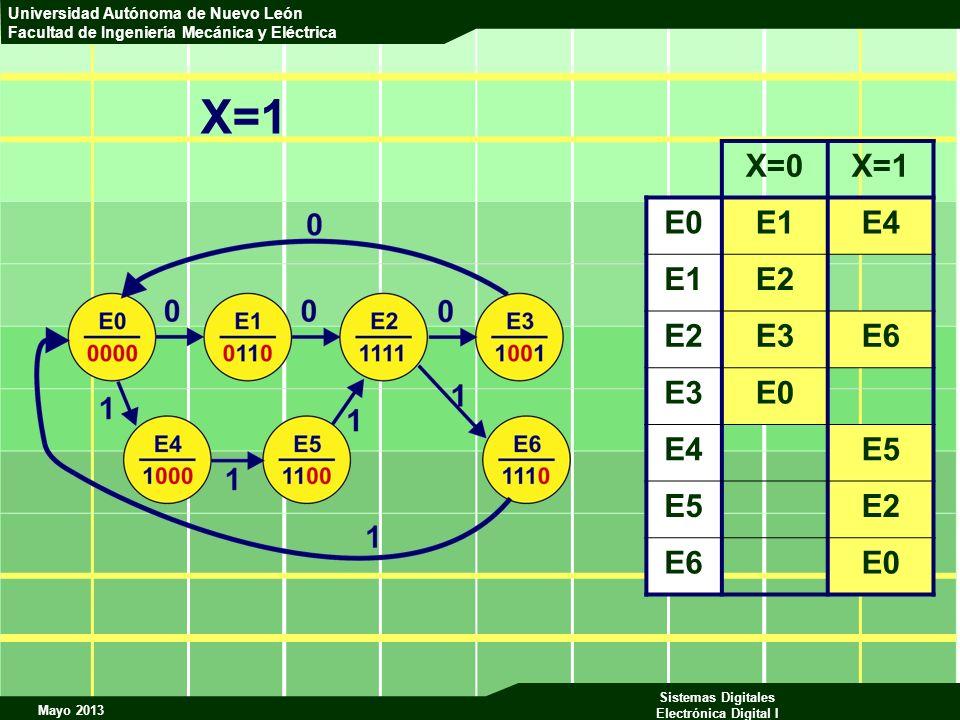 X=1 X=0 X=1 E0 E1 E4 E2 E3 E6 E5