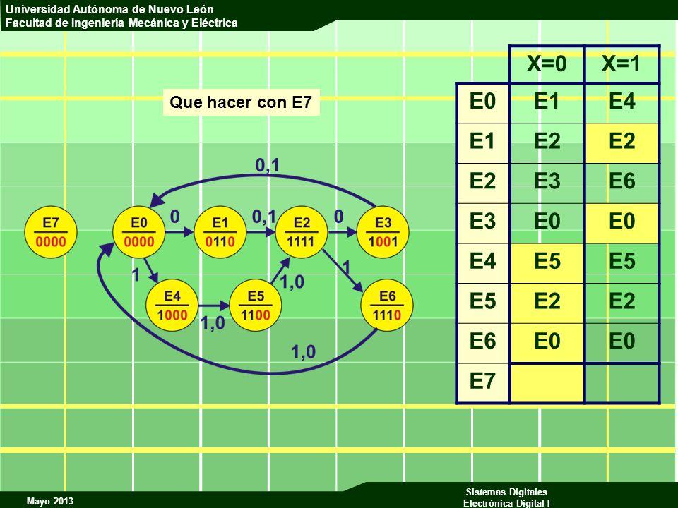 X=0 X=1 E0 E1 E4 E2 E3 E6 E5 E7 Que hacer con E7