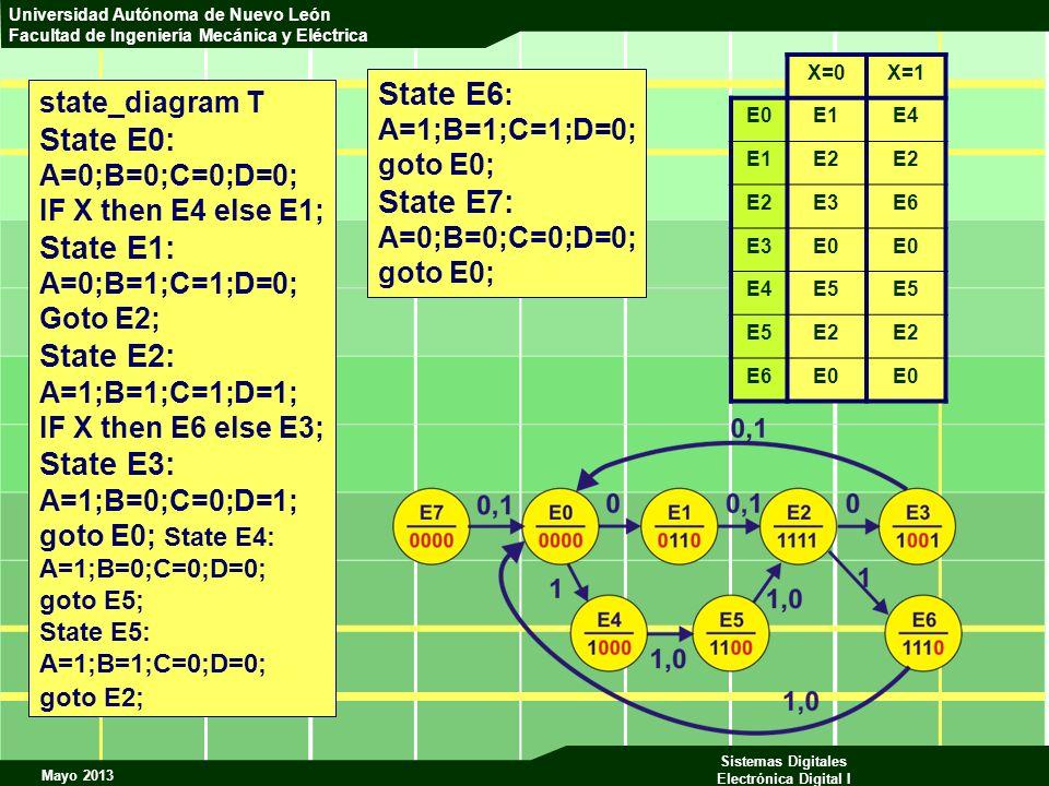 State E6: State E0: State E7: State E1: State E2: State E3: